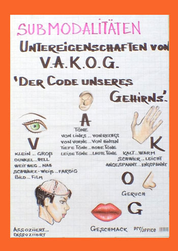 """3. Wochenende: """"Submodalitäten / SMART"""""""